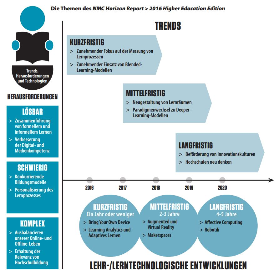 Quelle: Johnson, L., Adams Becker, S., Cummins, M., Estrada, V., Freeman, A., und Hall, C. (2016). NMC Horizon Report: 2016 Higher Education Edition: Deutsche Ausgabe (Übersetzung: Helga Bechmann, Multimedia Kontor Hamburg). Austin, Texas: The New Media Consortium. http://www.mmkh.de/fileadmin/dokumente/Publikationen/2016-nmc-horizon-report-he-DE.pdf, S.3, CC-BY 4.0